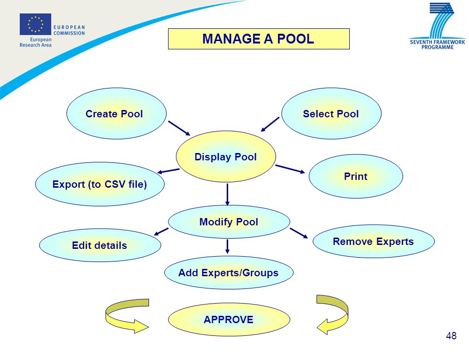 MANAGE A POOL Display Pool Modify Pool Print Create Pool Select Pool