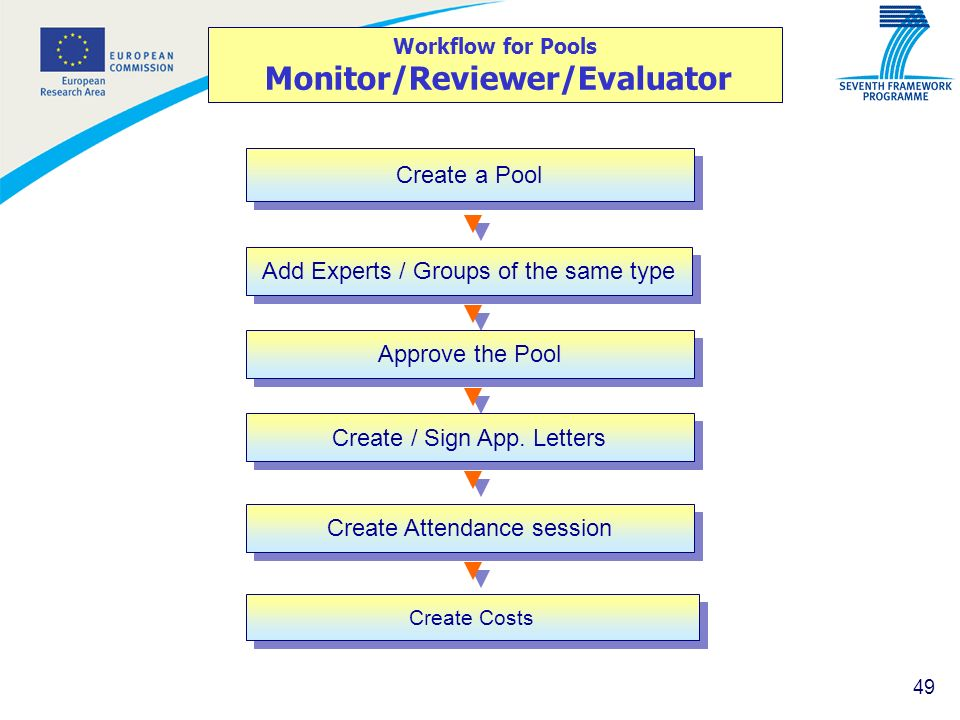 Workflow for Pools Monitor/Reviewer/Evaluator