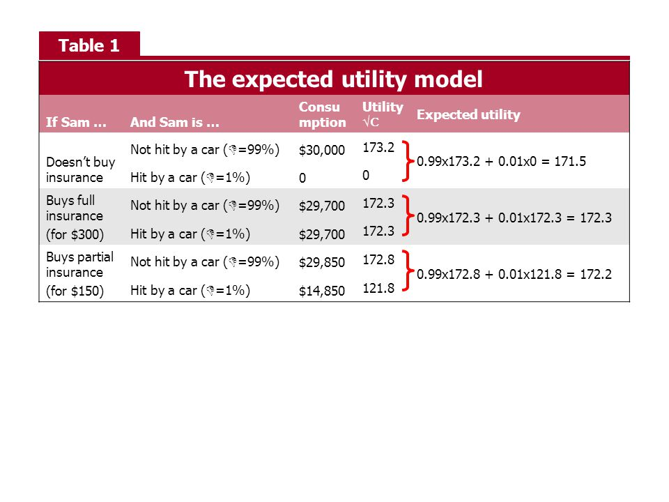 The expected utility model