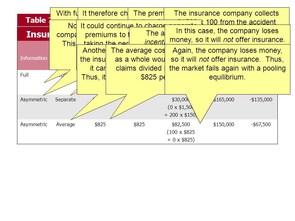 Insurance pricing with separate groups of consumers