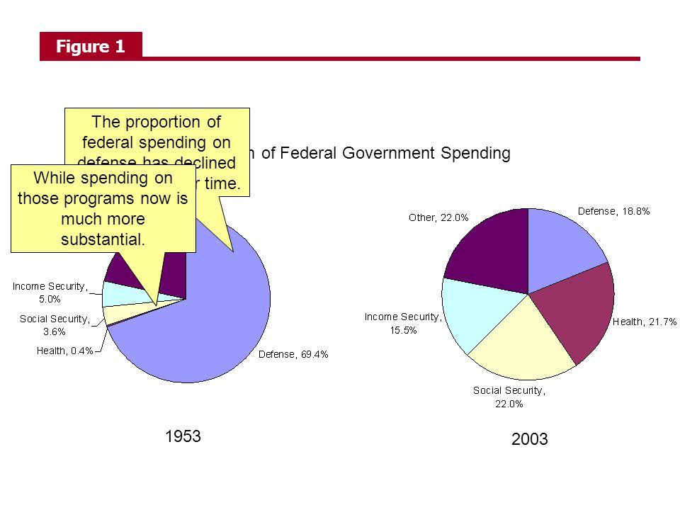 Breakdown of Federal Government Spending