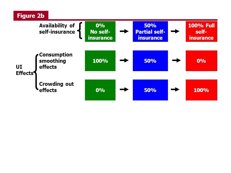 50% Partial self-insurance