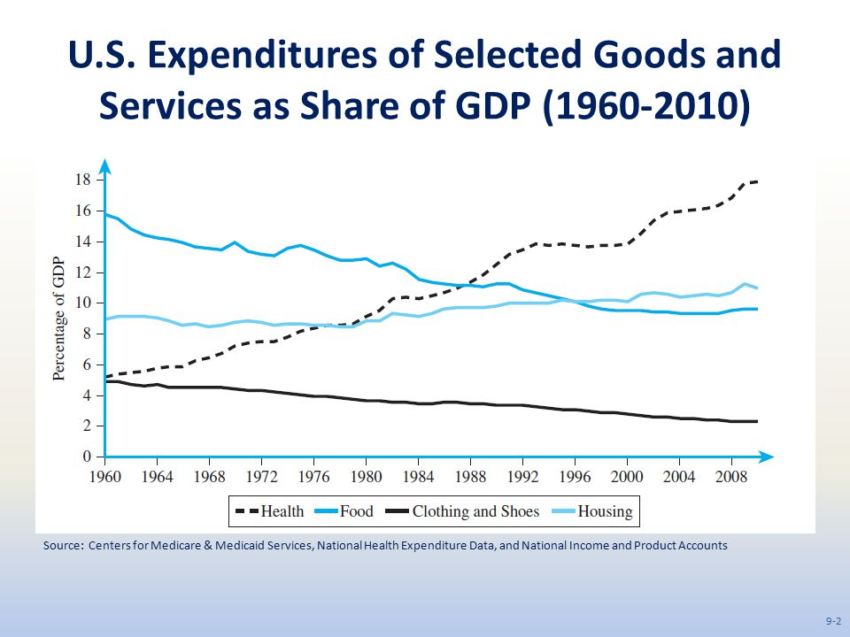 U.S. Expenditures of Selected Goods and Services as Share of GDP (1960-2010)