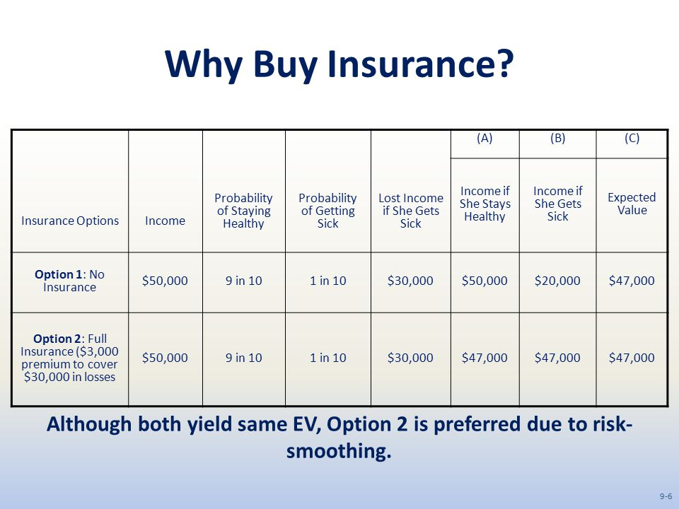 Why Buy Insurance Insurance Options. Income. Probability of Staying Healthy. Probability of Getting Sick.