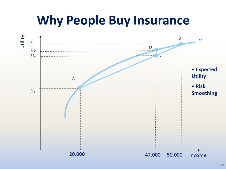 Why People Buy Insurance