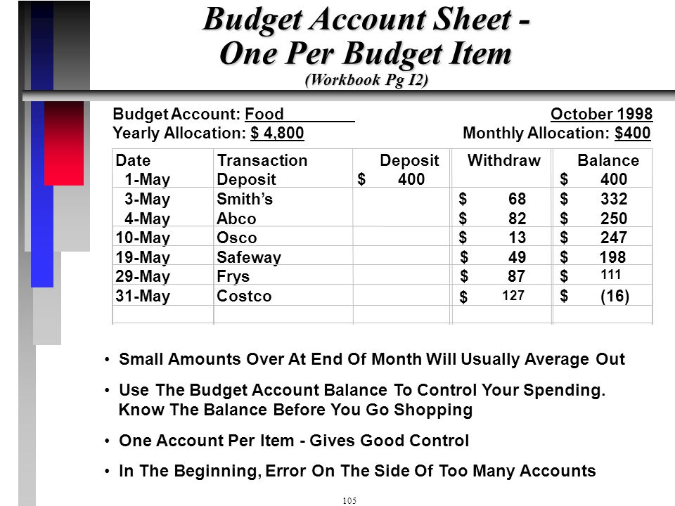 Budget Account Sheet - One Per Budget Item (Workbook Pg I2)
