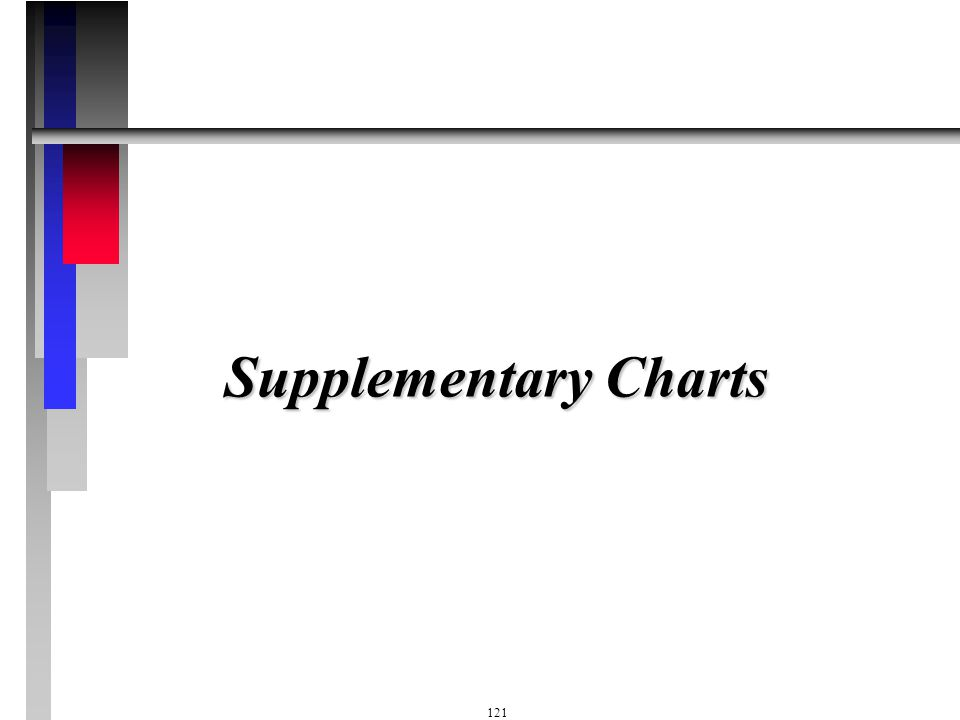 Supplementary Charts