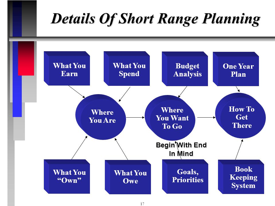 Details Of Short Range Planning