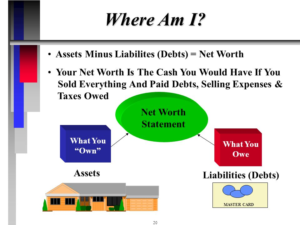 Where Am I Assets Minus Liabilites (Debts) = Net Worth