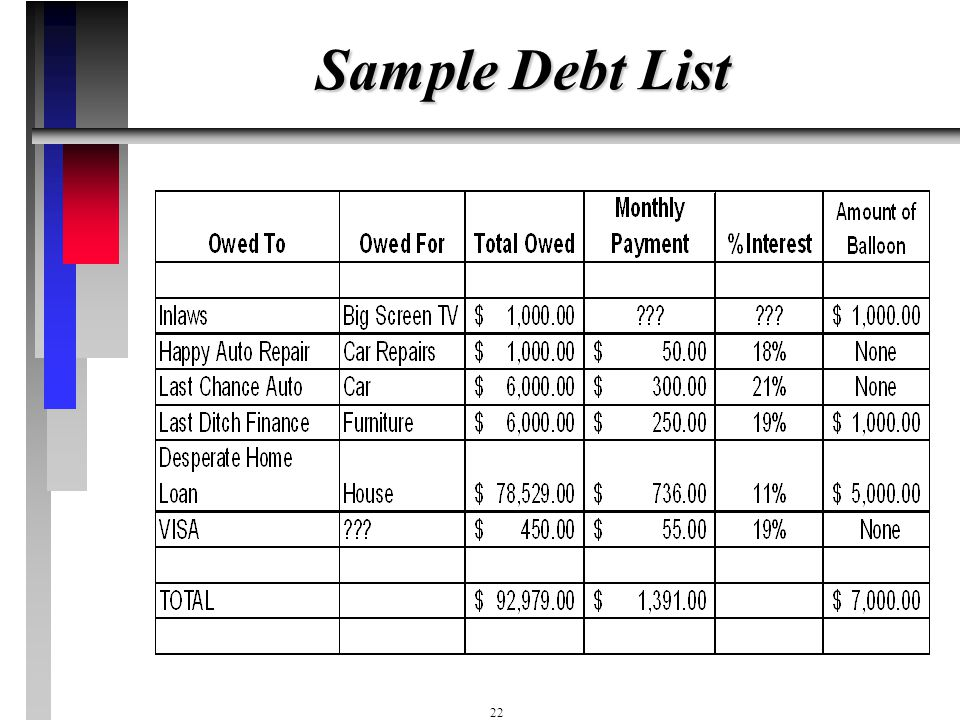 Sample Debt List
