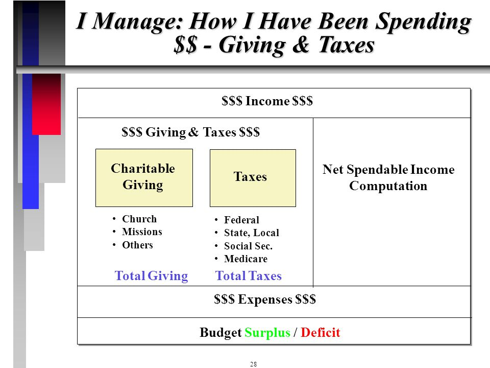 I Manage: How I Have Been Spending $$ - Giving & Taxes