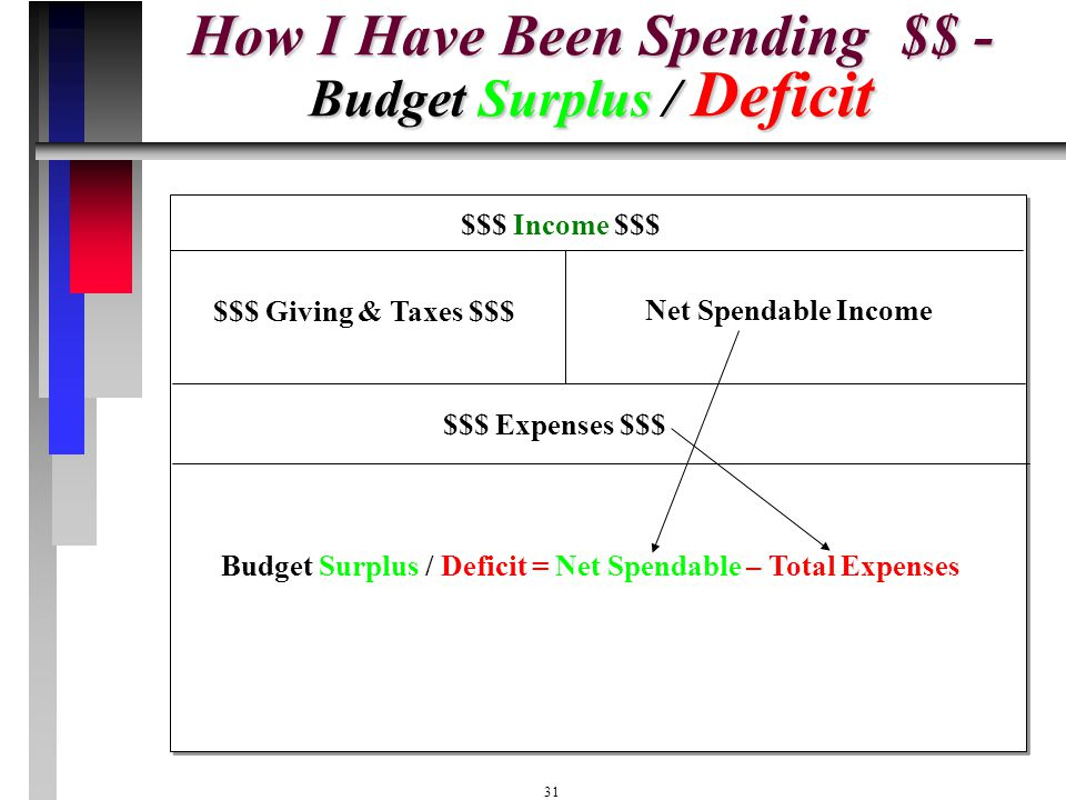 How I Have Been Spending $$ - Budget Surplus / Deficit