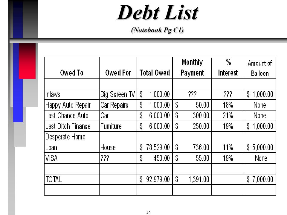 Debt List (Notebook Pg C1)