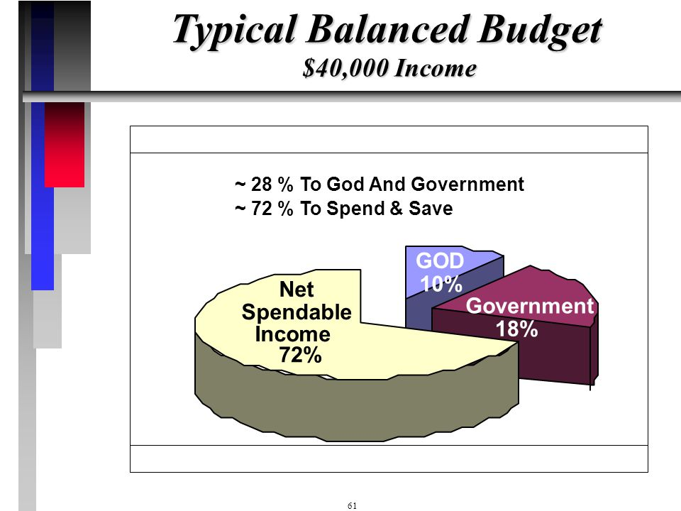 Typical Balanced Budget