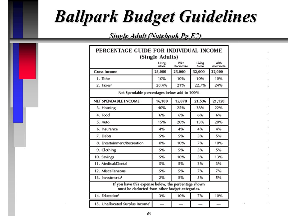 Ballpark Budget Guidelines Single Adult (Notebook Pg E7)