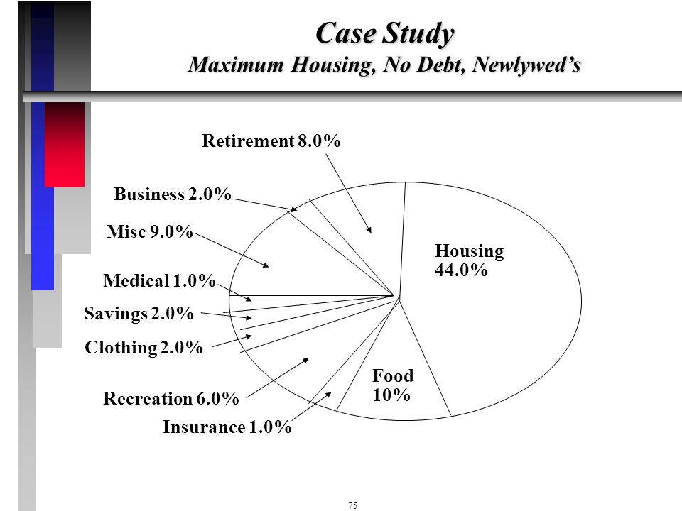 Case Study Maximum Housing, No Debt, Newlywed's