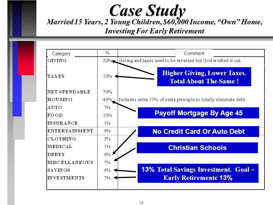 Case Study Married 15 Years, 2 Young Children, $60,000 Income, Own Home, Investing For Early Retirement.