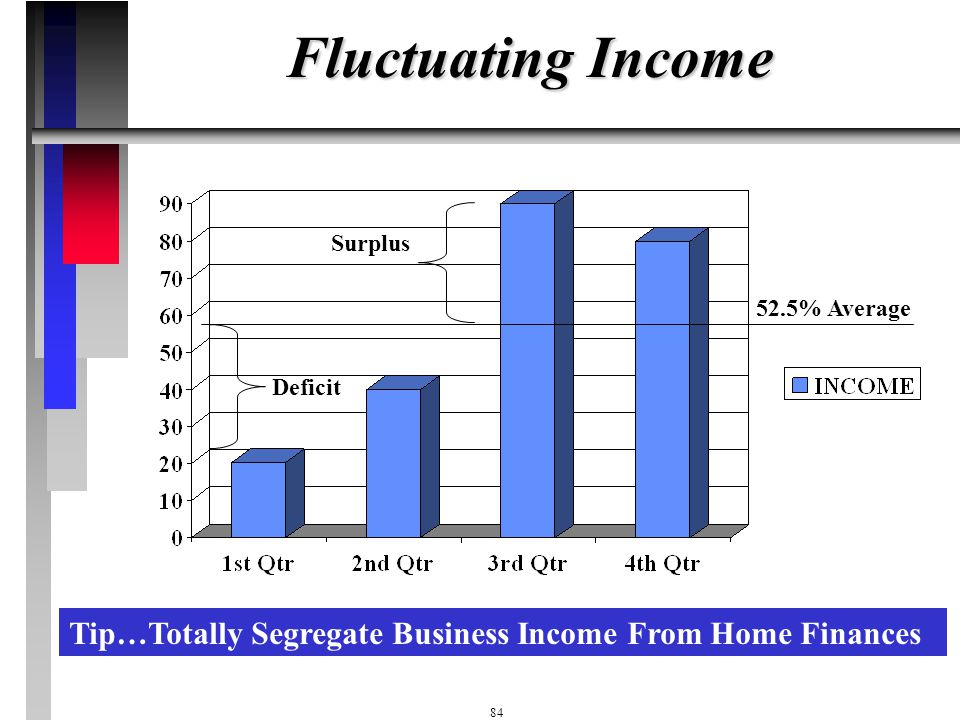 Fluctuating Income Surplus. 52.5% Average. Deficit.