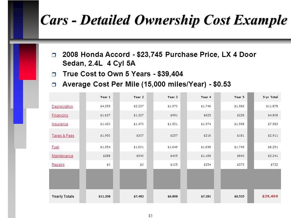 Cars - Detailed Ownership Cost Example