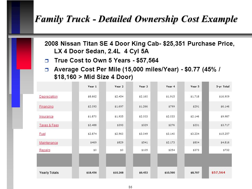 Family Truck - Detailed Ownership Cost Example