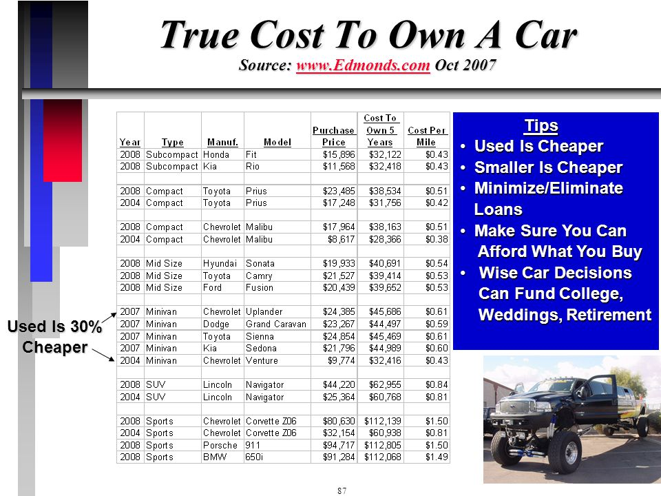 True Cost To Own A Car Source: www.Edmonds.com Oct 2007