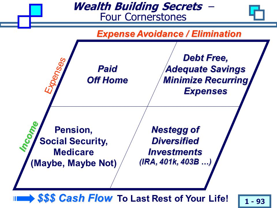 Wealth Building Secrets – Four Cornerstones