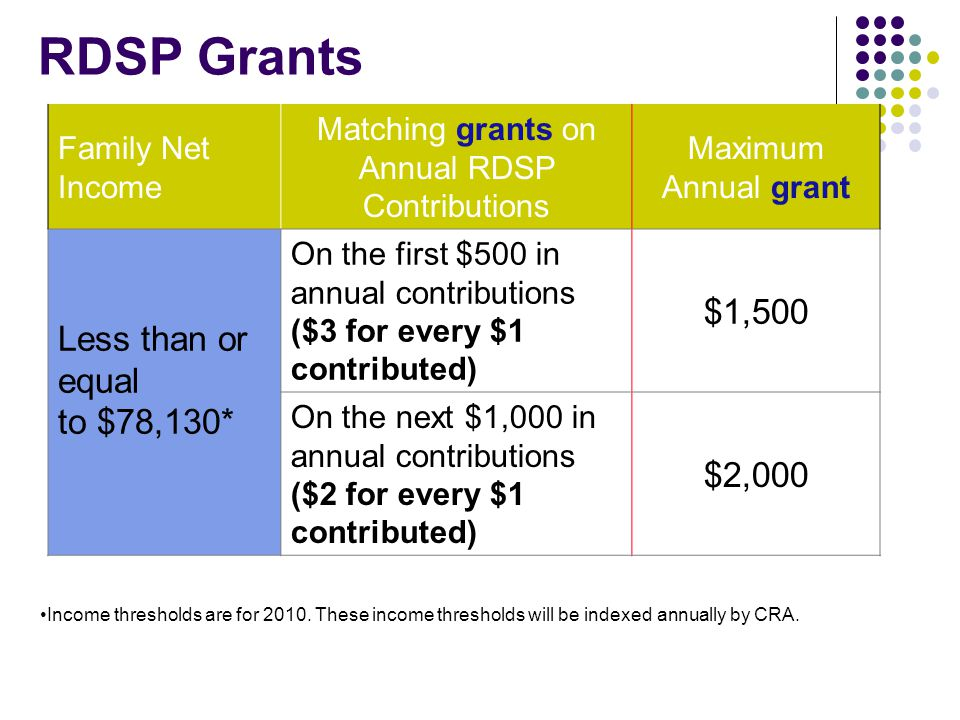 Matching grants on Annual RDSP Contributions