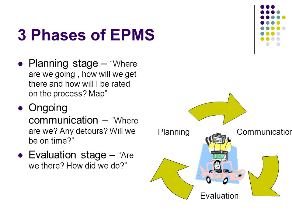 3 Phases of EPMS Planning stage – Where are we going , how will we get there and how will I be rated on the process Map