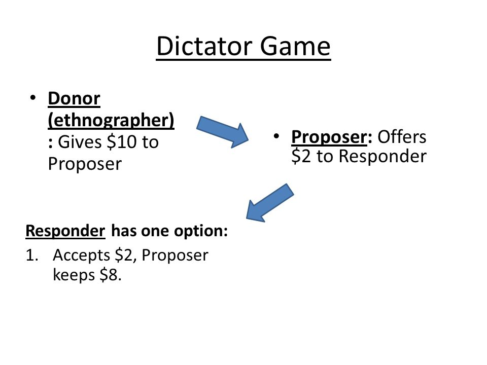 Dictator Game Donor (ethnographer): Gives $10 to Proposer