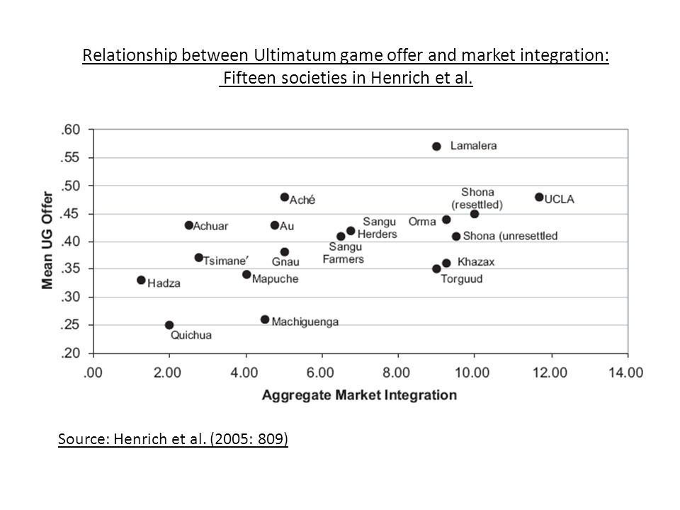 Relationship between Ultimatum game offer and market integration: