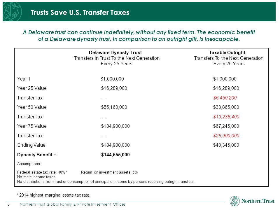 Trusts Save U.S. Transfer Taxes