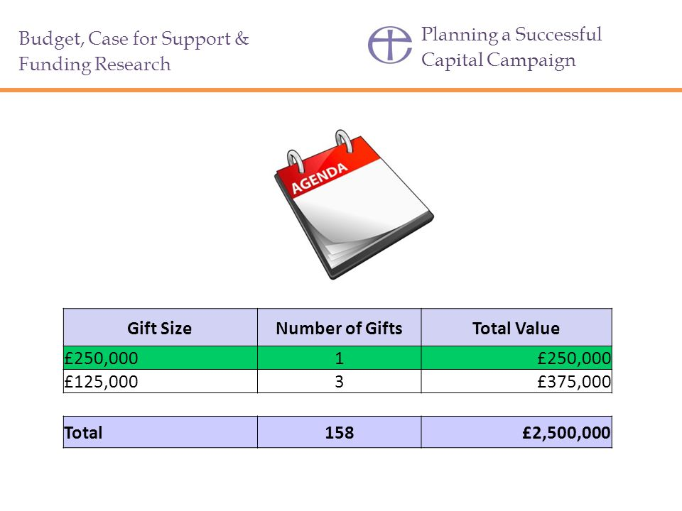 Gift Size Number of Gifts Total Value 158