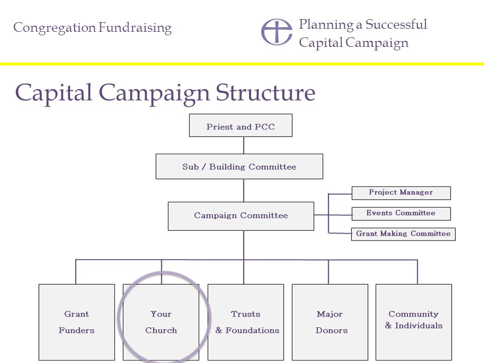 Capital Campaign Structure
