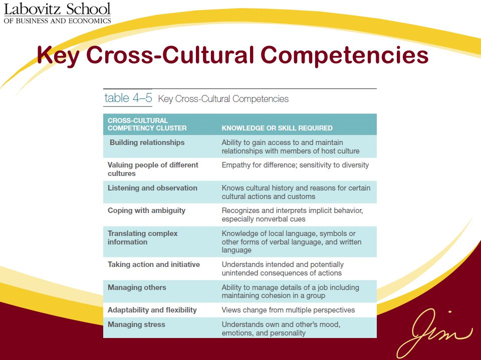Key Cross-Cultural Competencies