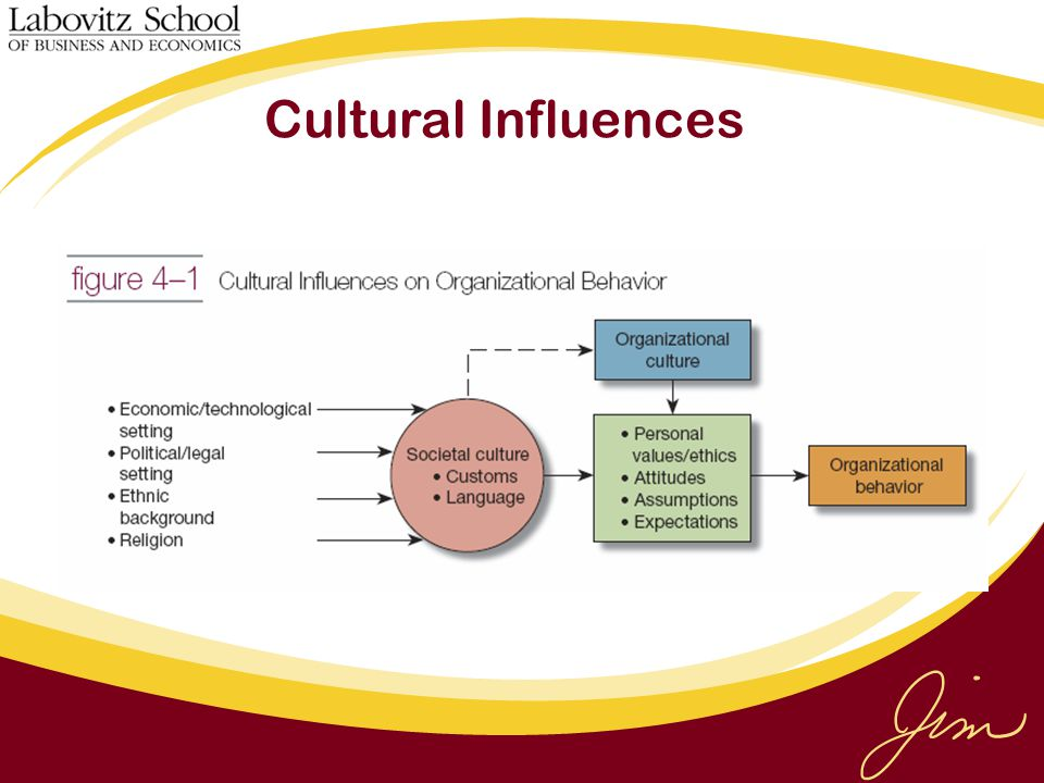 Cultural Influences As illustrated in Figure 4–1 , both organizational and societal cultures influence organizational behavior. Employees.