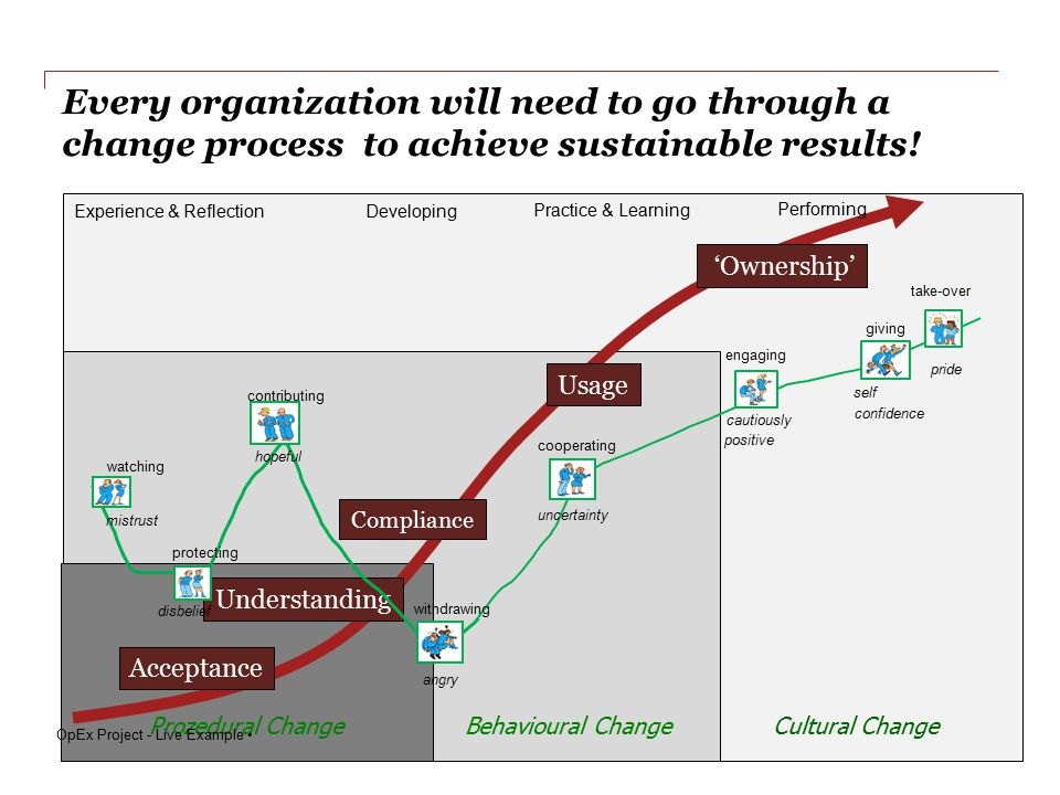 Every organization will need to go through a change process to achieve sustainable results!