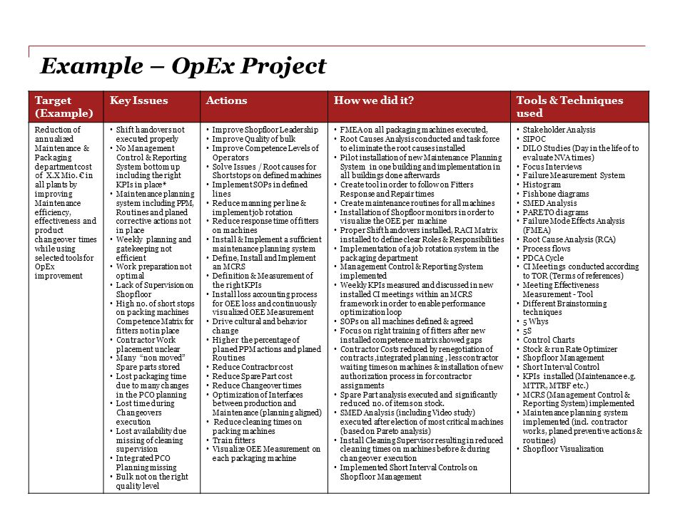Example – OpEx Project Target (Example) Key Issues Actions