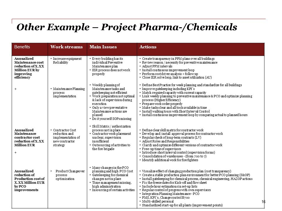 Other Example – Project Pharma-/Chemicals
