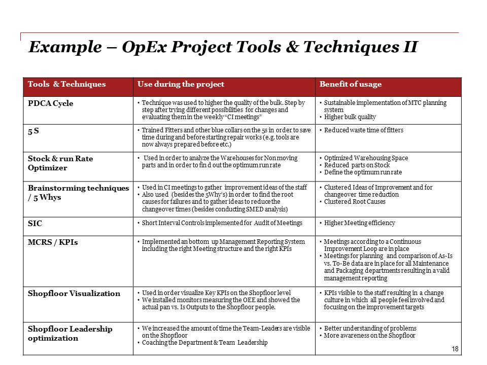 Example – OpEx Project Tools & Techniques II