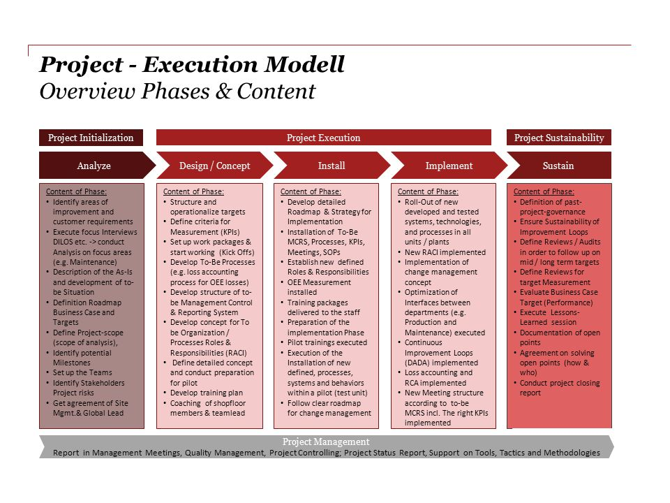 Project - Execution Modell Overview Phases & Content