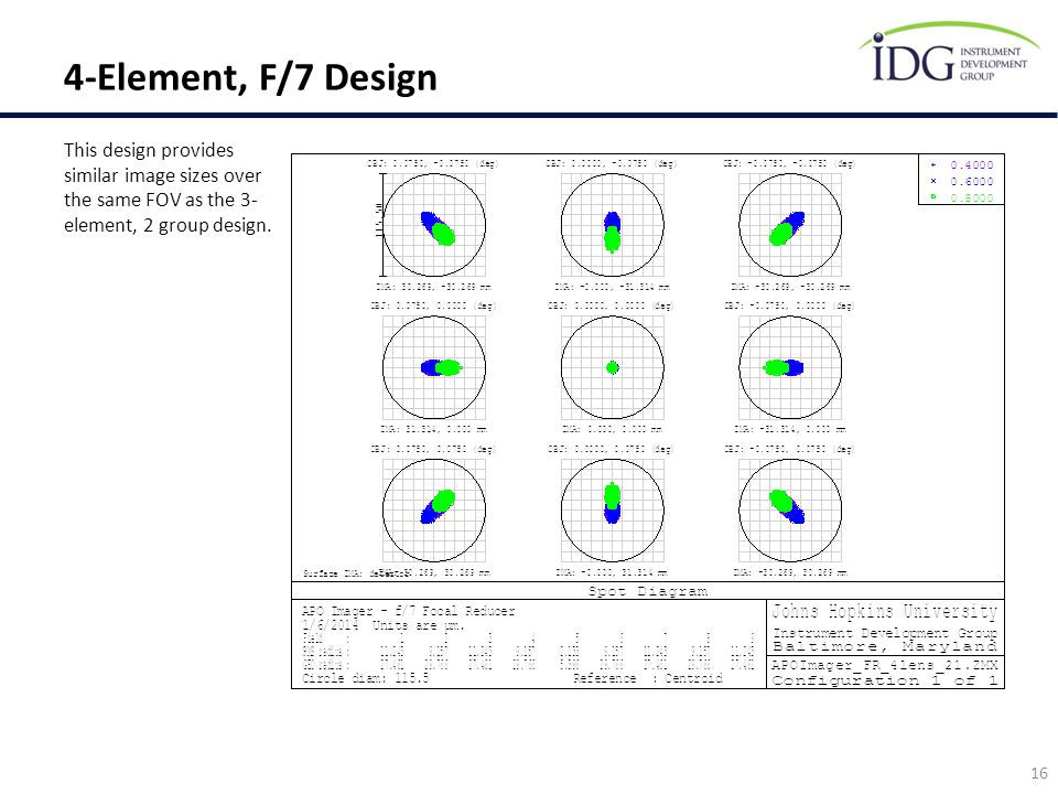4-Element, F/7 Design This design provides similar image sizes over the same FOV as the 3-element, 2 group design.