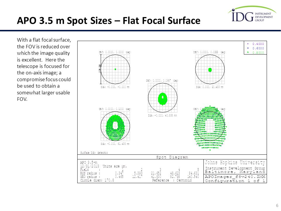 APO 3.5 m Spot Sizes – Flat Focal Surface