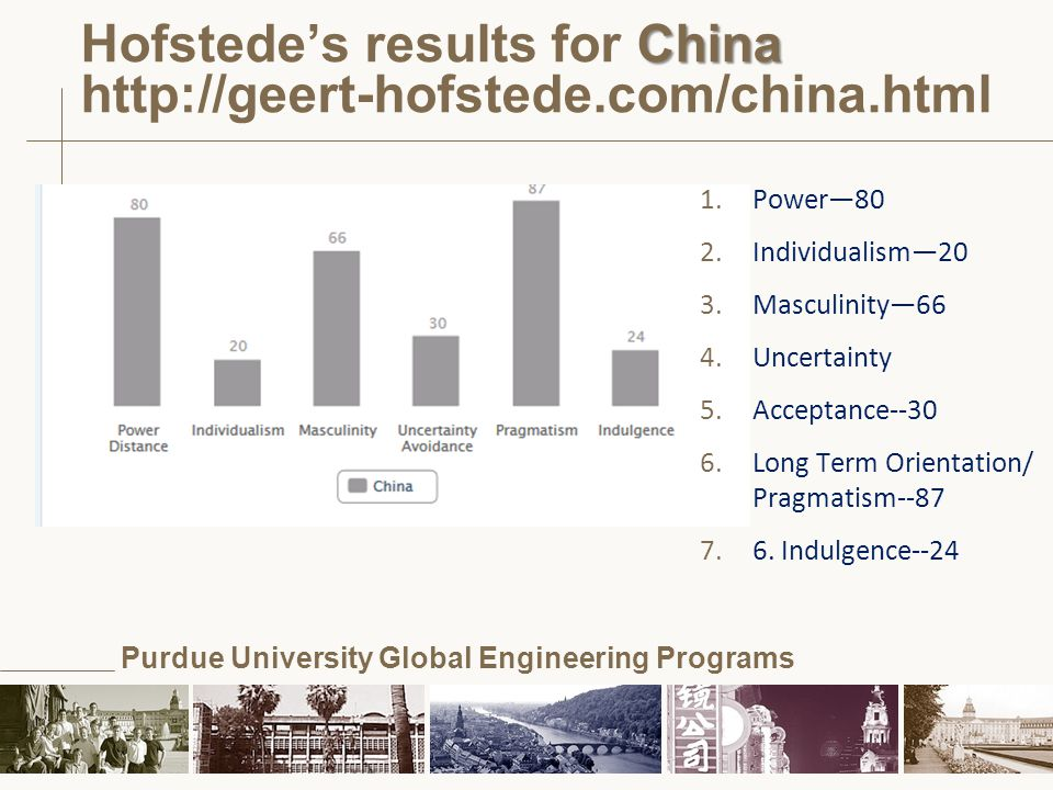 Hofstede's results for China http://geert-hofstede.com/china.html