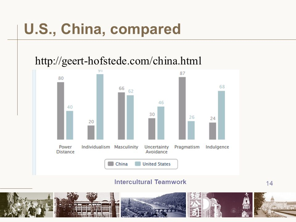 U.S., China, compared http://geert-hofstede.com/china.html