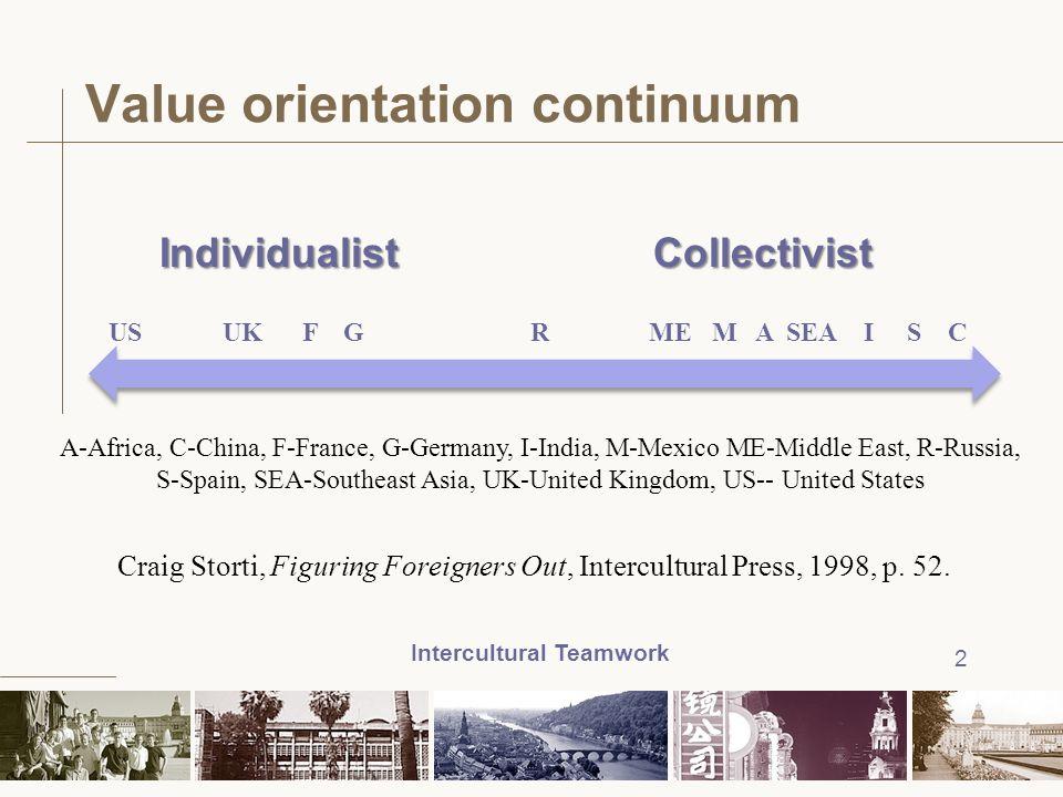 Value orientation continuum