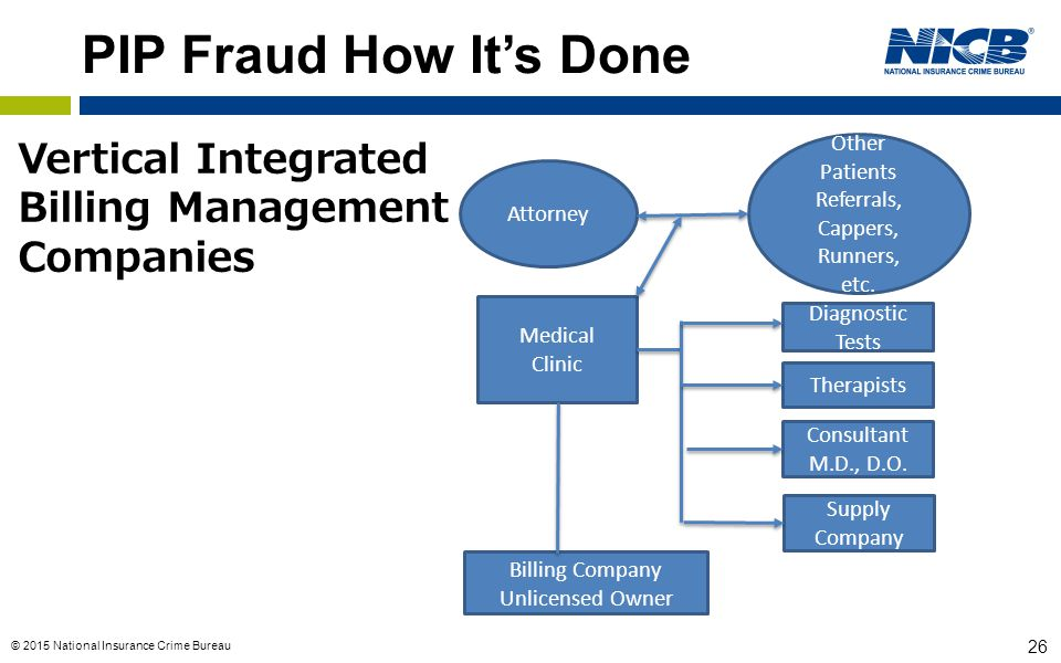 PIP Fraud How It's Done Vertical Integrated Billing Management