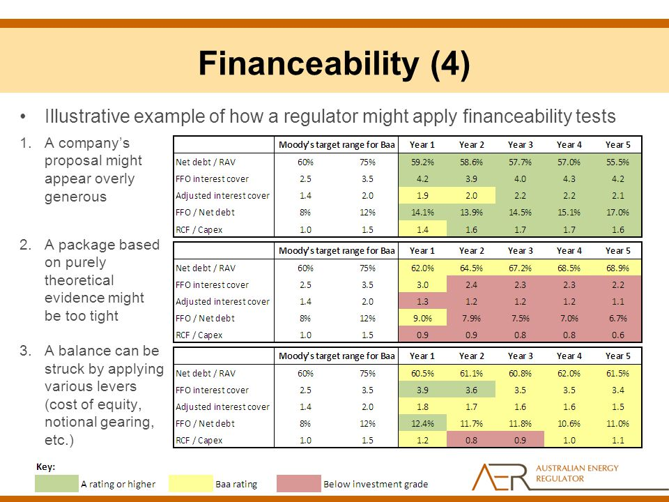 Financeability (4) Illustrative example of how a regulator might apply financeability tests. A company's proposal might appear overly generous.