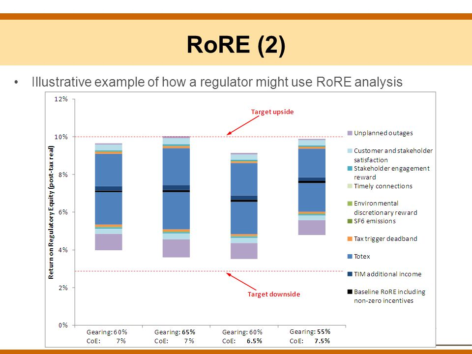 RoRE (2) Illustrative example of how a regulator might use RoRE analysis.