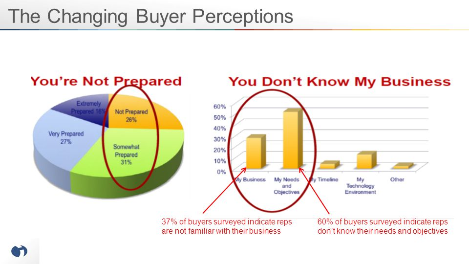The Changing Buyer Perceptions