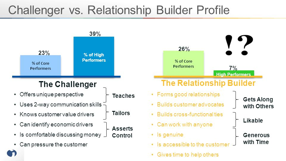 The Relationship Builder